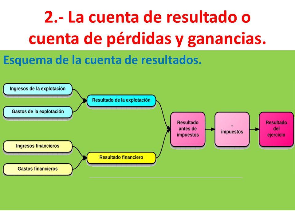 2.- La cuenta de resultado o cuenta de pérdidas y ganancias. Esquema de la cuenta de resultados.