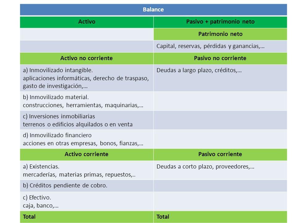 Balance ActivoPasivo + patrimonio neto Patrimonio neto Capital, reservas, pérdidas y ganancias,… Activo no corrientePasivo no corriente a) Inmovilizad