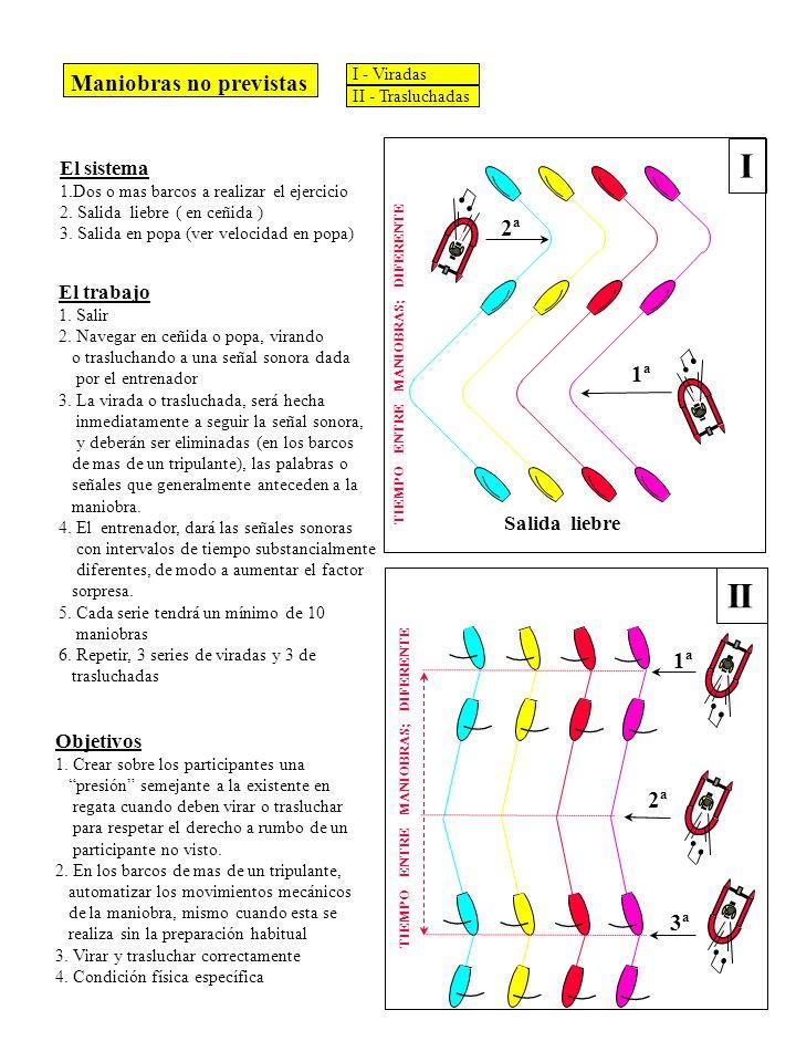 Maniobras no previstas El sistema 1.Dos o mas barcos a realizar el ejercicio 2. Salida liebre ( en ceñida ) 3. Salida en popa (ver velocidad en popa)