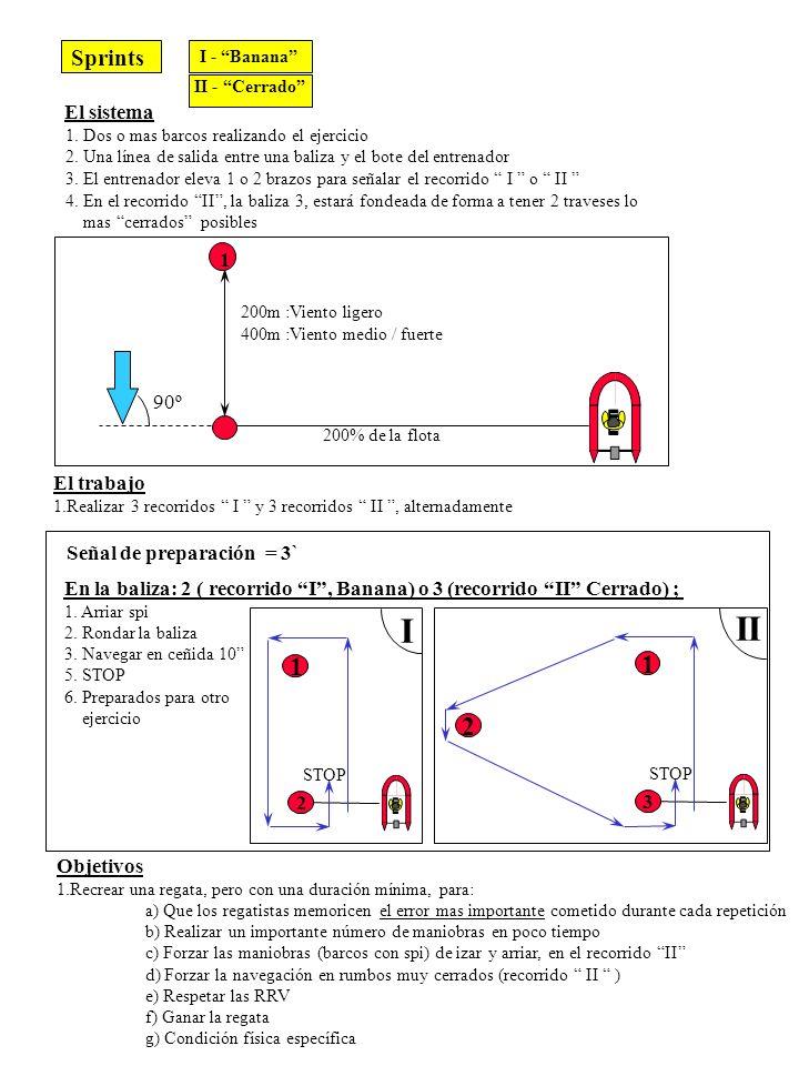 90º 200m :Viento ligero 400m :Viento medio / fuerte 1 200% de la flota Sprints I - Banana II - Cerrado El sistema 1. Dos o mas barcos realizando el ej