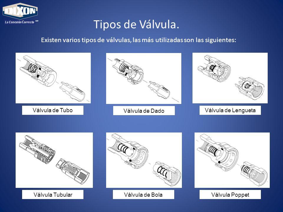 MR La Conexión Correcta Existen varios tipos de válvulas, las más utilizadas son las siguientes: Tipos de Válvula.
