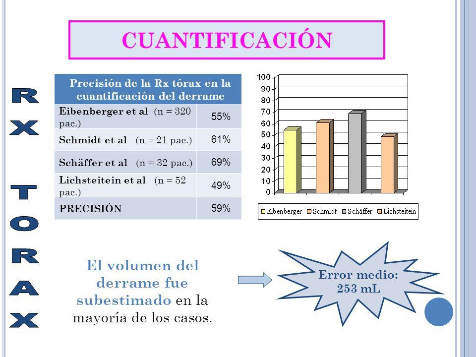 CUANTIFICACIÓN Precisión de la Rx tórax en la cuantificación del derrame Eibenberger et al (n = 320 pac.) 55% Schmidt et al (n = 21 pac.) 61% Schäffer et al (n = 32 pac.) 69% Lichsteitein et al (n = 52 pac.) 49% PRECISIÓN 59% El volumen del derrame fue subestimado en la mayoría de los casos.