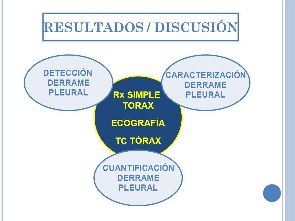 Rx SIMPLE TORAX ECOGRAFÍA TC TÓRAX DETECCIÓN DERRAME PLEURAL CARACTERIZACIÓN DERRAME PLEURAL CUANTIFICACIÓN DERRAME PLEURAL RESULTADOS / DISCUSIÓN