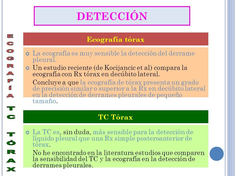 La ecografía es muy sensible la detección del derrame pleural. Un estudio reciente (de Kocijancic et al) compara la ecografía con Rx tórax en decúbito