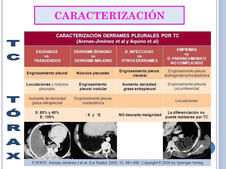 CARACTERIZACIÓN EXUDADOS vs TRASUDADOS DERRAME BENIGNO vs DERRAME MALIGNO D. INFECCIOSO vs OTROS DERRAMES EMPIEMAS vs D. PARANEUMONICO NO COMPLICADO E
