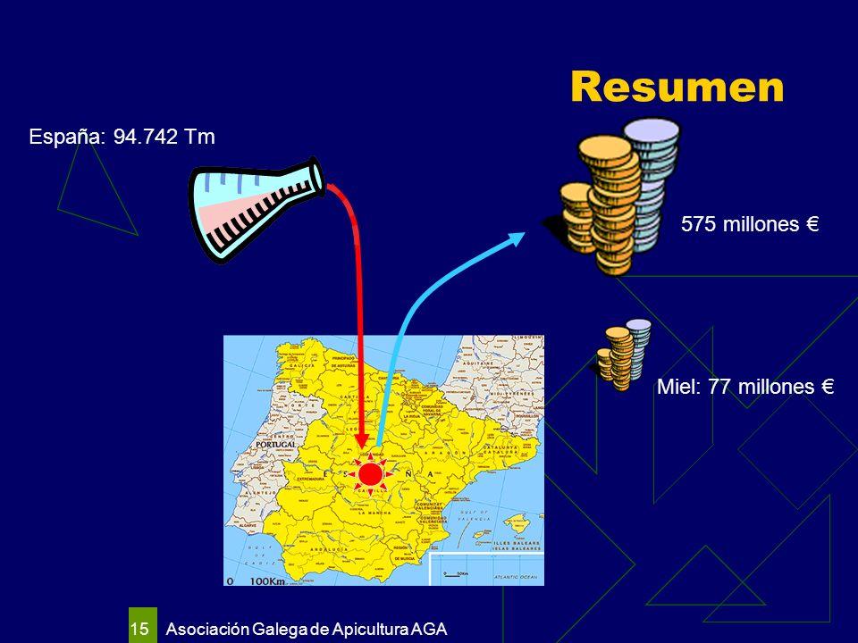 Asociación Galega de Apicultura AGA 15 Resumen España: 94.742 Tm 575 millones Miel: 77 millones