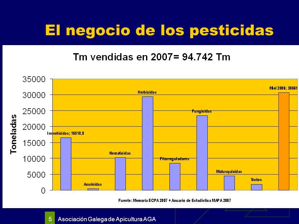 5 El negocio de los pesticidas
