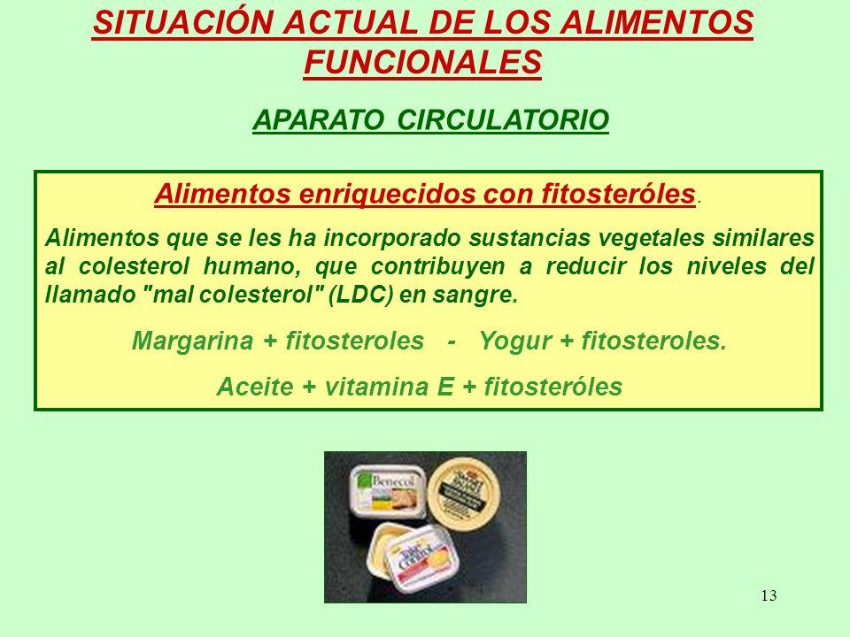13 Alimentos enriquecidos con fitosteróles.