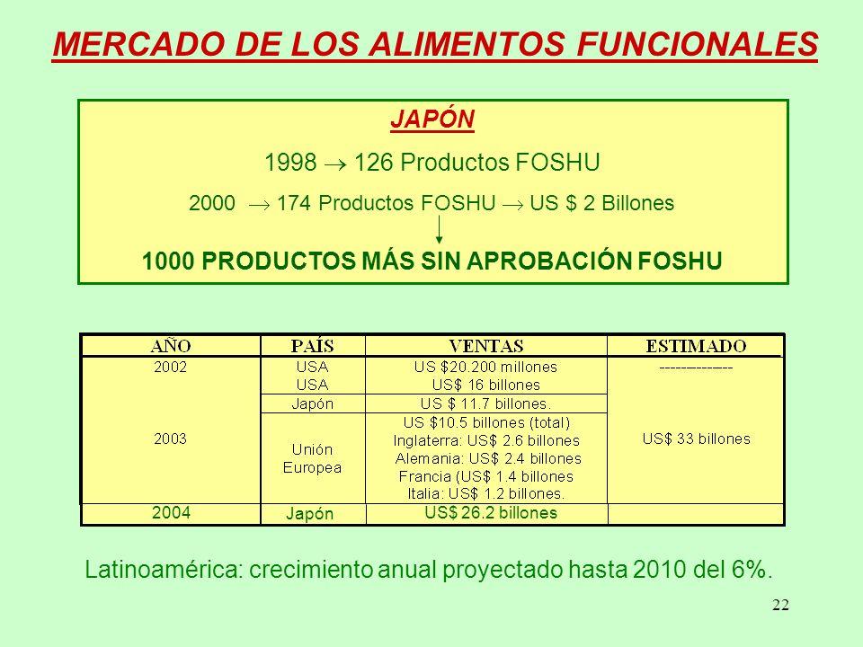 22 MERCADO DE LOS ALIMENTOS FUNCIONALES JAPÓN 1998 126 Productos FOSHU 2000 174 Productos FOSHU US $ 2 Billones 1000 PRODUCTOS MÁS SIN APROBACIÓN FOSHU 2004 Japón US$ 26.2 billones Latinoamérica: crecimiento anual proyectado hasta 2010 del 6%.