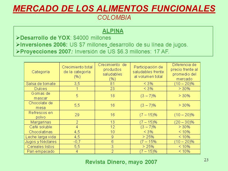23 MERCADO DE LOS ALIMENTOS FUNCIONALES COLOMBIA ALPINA Desarrollo de YOX: $4000 millones Inversiones 2006: US $7 millones desarrollo de su línea de jugos.
