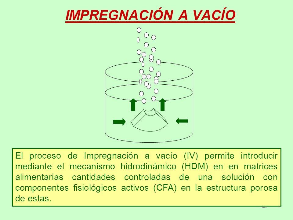 29 IMPREGNACIÓN A VACÍO El proceso de Impregnación a vacío (IV) permite introducir mediante el mecanismo hidrodinámico (HDM) en en matrices alimentarias cantidades controladas de una solución con componentes fisiológicos activos (CFA) en la estructura porosa de estas.