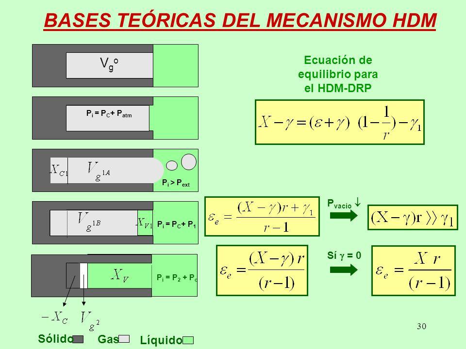 30 BASES TEÓRICAS DEL MECANISMO HDM Ecuación de equilibrio para el HDM-DRP Sí = 0 P vacío P i = P C + P atm Sólido Gas Líquido VgoVgo P i > P ext P i = P C + P 1 P i = P 2 + P c