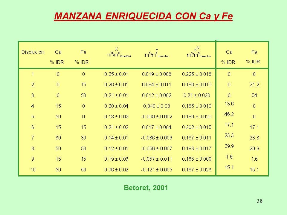 38 MANZANA ENRIQUECIDA CON Ca y Fe Betoret, 2001 % IDR