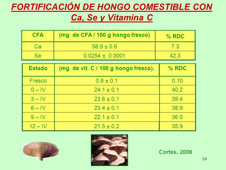 39 FORTIFICACIÓN DE HONGO COMESTIBLE CON Ca, Se y Vitamina C CFA(mg de CFA / 100 g hongo fresco) % RDC Ca58.9 ± 0.67.3 Se0.0254 ± 0.000142.3 Estado(mg de vit.