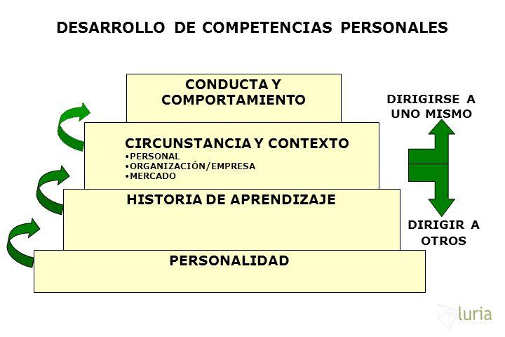 DESARROLLO DE COMPETENCIAS PERSONALES CONDUCTA Y COMPORTAMIENTO CIRCUNSTANCIA Y CONTEXTO PERSONAL ORGANIZACIÓN/EMPRESA MERCADO HISTORIA DE APRENDIZAJE