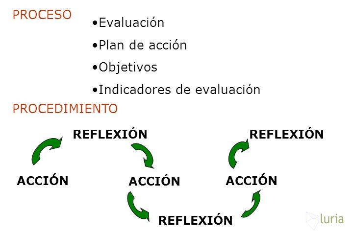 Evaluación Plan de acción Objetivos Indicadores de evaluación ACCIÓN REFLEXIÓN ACCIÓN REFLEXIÓN PROCESO PROCEDIMIENTO