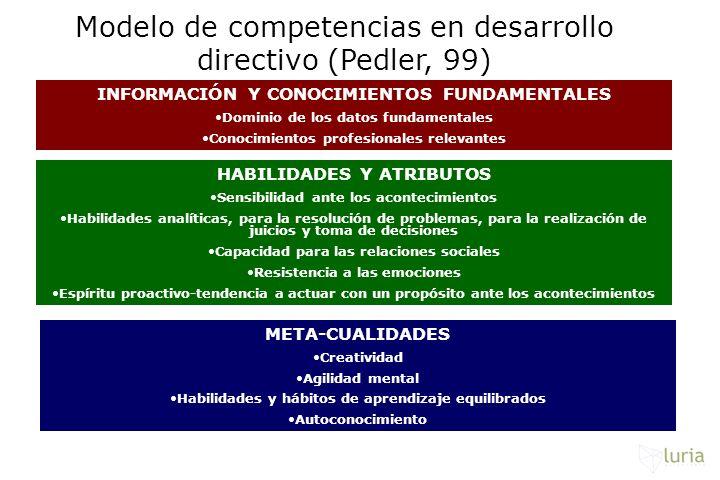 Modelo de competencias en desarrollo directivo (Pedler, 99) INFORMACIÓN Y CONOCIMIENTOS FUNDAMENTALES Dominio de los datos fundamentales Conocimientos