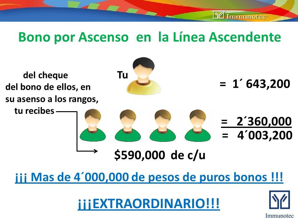 Bono por Ascenso en la Línea Ascendente Tu = 1´ 643,200 del cheque del bono de ellos, en su asenso a los rangos, tu recibes = 2´360,000 = 4´003,200 $5