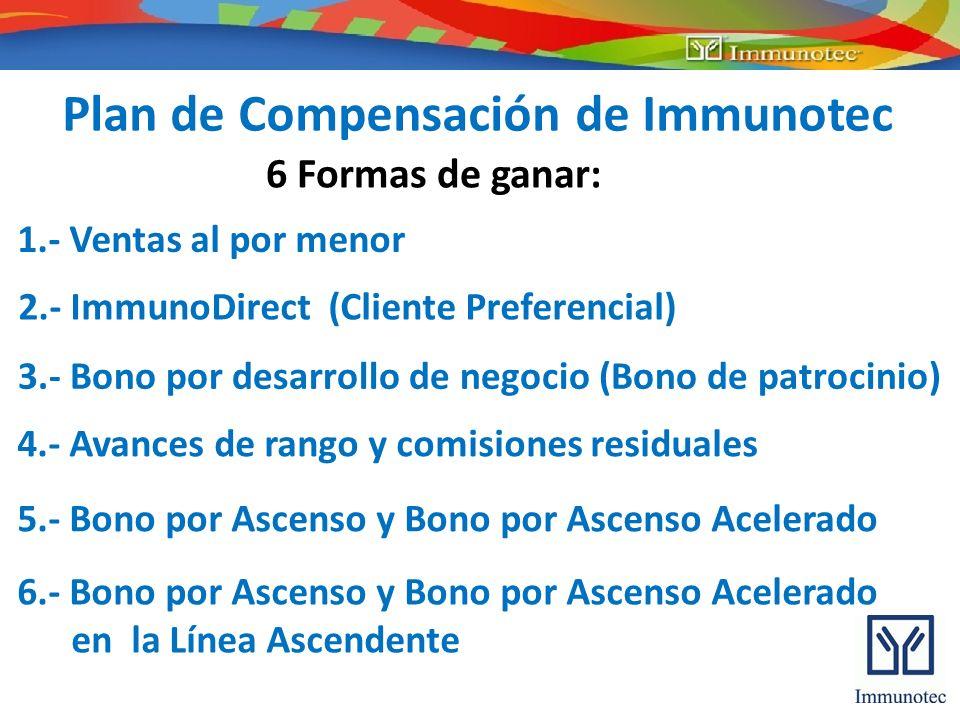 Plan de Compensación de Immunotec 6 Formas de ganar: 1.- Ventas al por menor 2.- ImmunoDirect (Cliente Preferencial) 4.- Avances de rango y comisiones