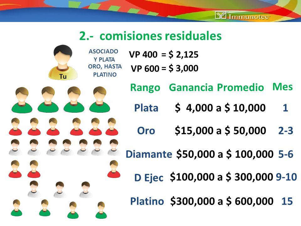 2.- comisiones residuales VP 400 = $ 2,125 ASOCIADO Y PLATA ORO, HASTA PLATINO VP 600 = $ 3,000 Tu Plata $ 4,000 a $ 10,000 RangoGanancia Promedio Mes