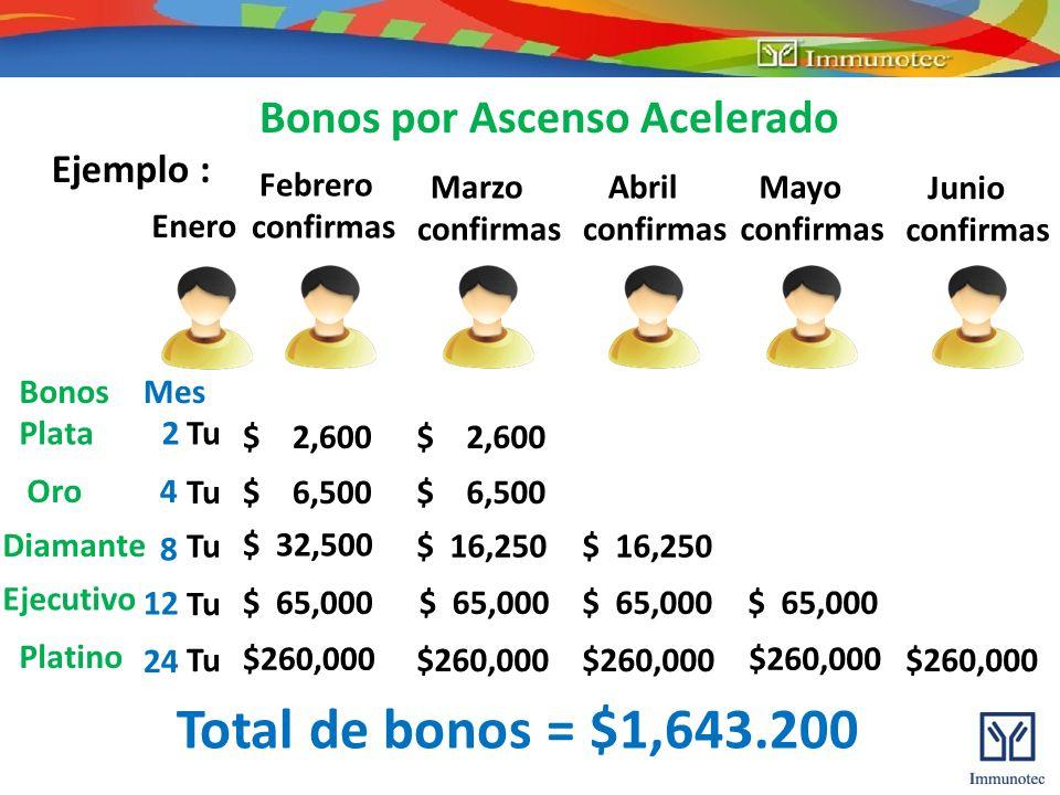 Bonos por Ascenso Acelerado Enero Febrero confirmas Marzo confirmas $ 2,600 Ejemplo : Oro Tu$ 6,500 Diamante Tu $ 32,500 $ 16,250 Ejecutivo Tu $260,00
