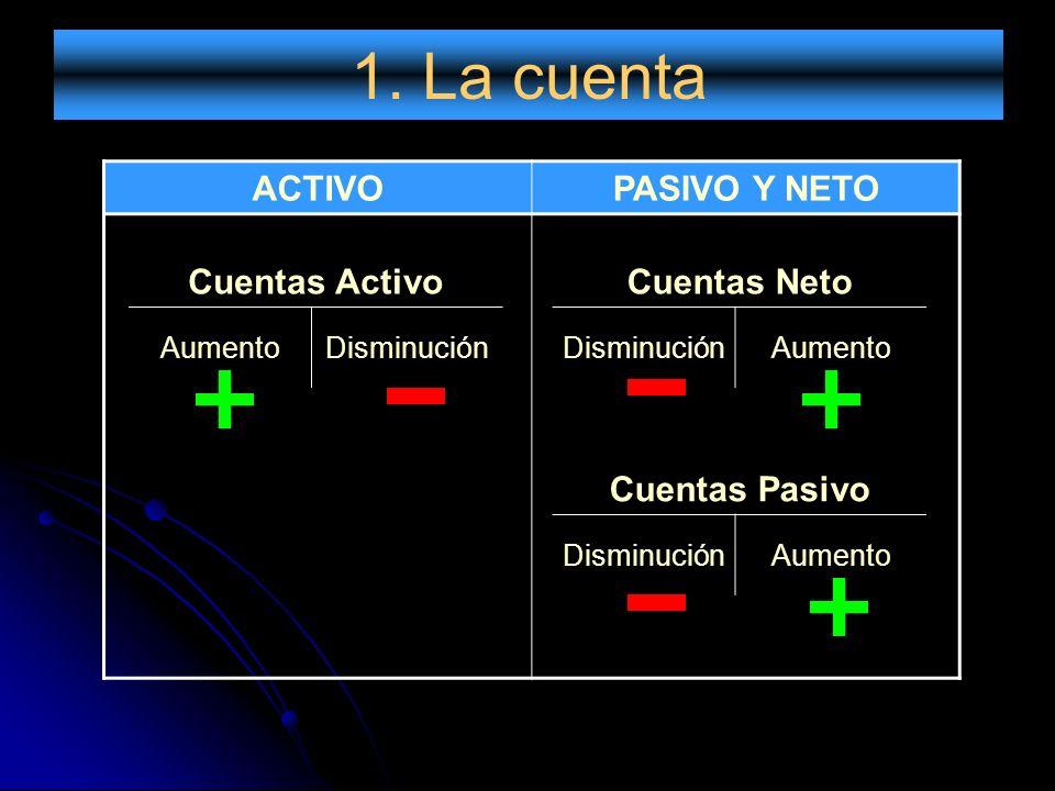 1. La cuenta ACTIVOPASIVO Y NETO Cuentas Activo AumentoDisminución Cuentas Neto DisminuciónAumento Cuentas Pasivo DisminuciónAumento