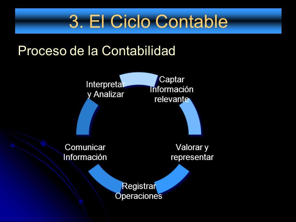 3. El Ciclo Contable Proceso de la Contabilidad Captar Información relevante Valorar y representar Registrar Operaciones Comunicar Información Interpr