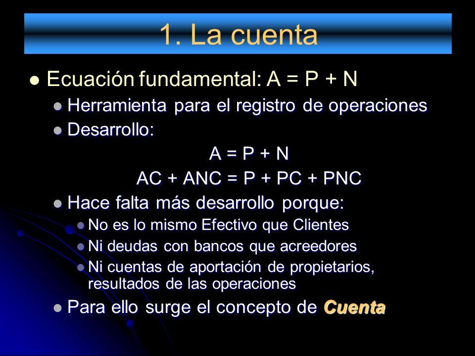 1. La cuenta Ecuación fundamental: A = P + N Herramienta para el registro de operaciones Herramienta para el registro de operaciones Desarrollo: Desar