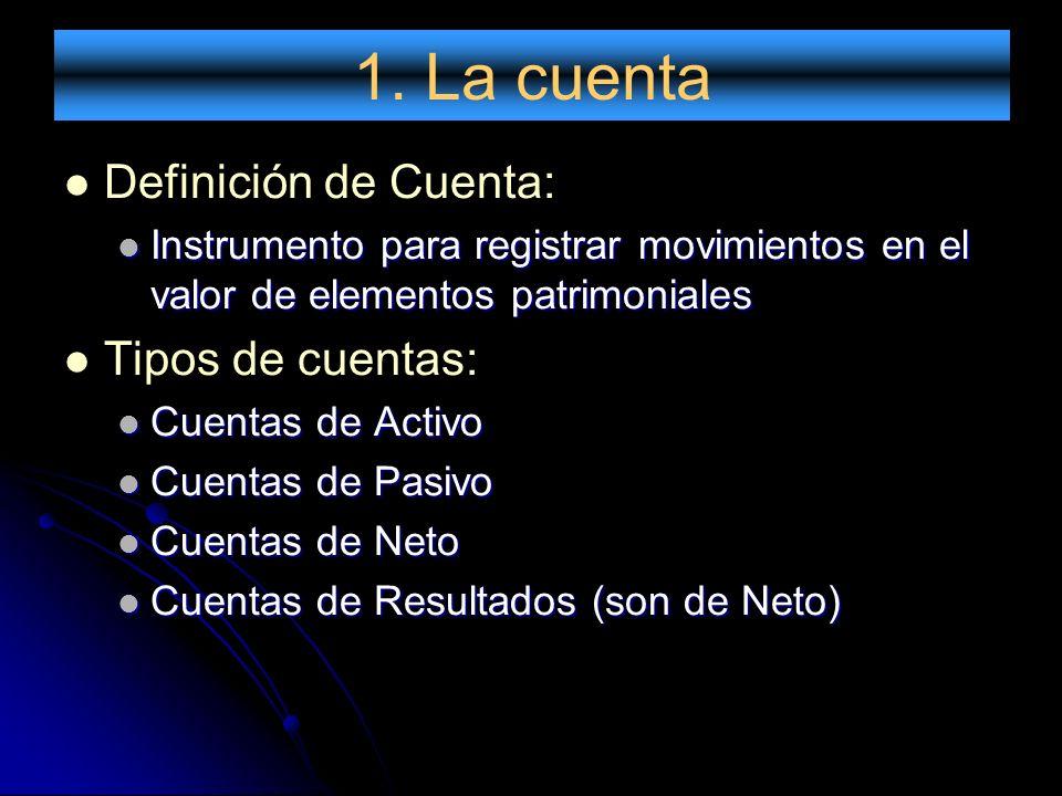 1. La cuenta Definición de Cuenta: Instrumento para registrar movimientos en el valor de elementos patrimoniales Instrumento para registrar movimiento