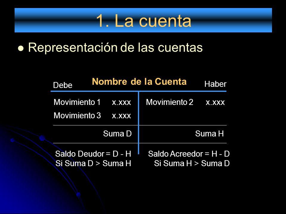 1. La cuenta Representación de las cuentas Suma DSuma H Saldo Acreedor = H - D Si Suma H > Suma D Saldo Deudor = D - H Si Suma D > Suma H Debe Haber N
