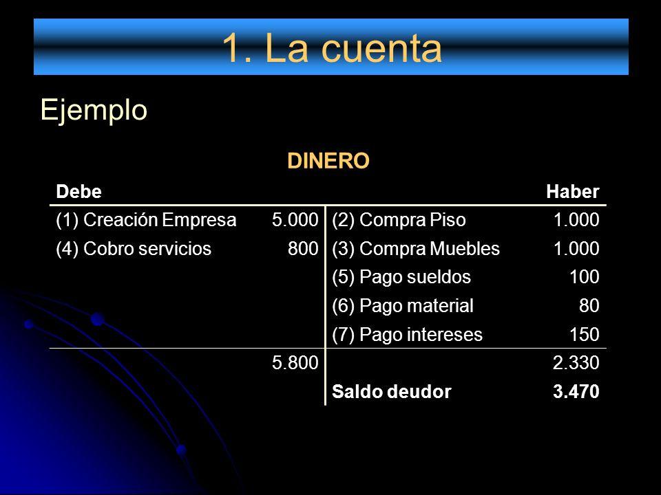 1. La cuenta Ejemplo DINERO DebeHaber (1) Creación Empresa5.000(2) Compra Piso1.000 (4) Cobro servicios800(3) Compra Muebles1.000 (5) Pago sueldos100