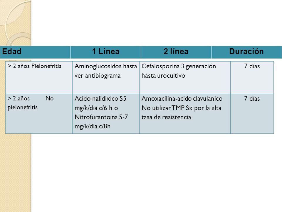 > 2 años Pielonefritis Aminoglucosidos hasta ver antibiograma Cefalosporina 3 generación hasta urocultivo 7 días > 2 años No pielonefritis Acido nalidixico 55 mg/k/dia c/6 h o Nitrofurantoina 5-7 mg/k/dia c/8h Amoxacilina-acido clavulanico No utilizar TMP Sx por la alta tasa de resistencia 7 días Edad1 Linea2 líneaDuración
