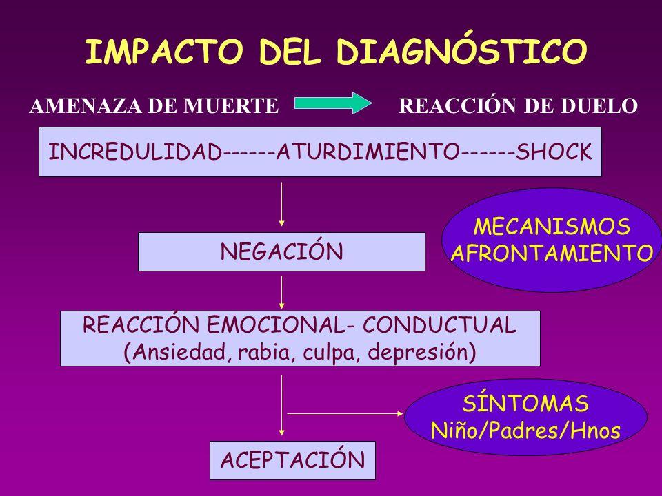 IMPACTO DEL DIAGNÓSTICO AMENAZA DE MUERTEREACCIÓN DE DUELO INCREDULIDAD------ATURDIMIENTO------SHOCK NEGACIÓN REACCIÓN EMOCIONAL- CONDUCTUAL (Ansiedad