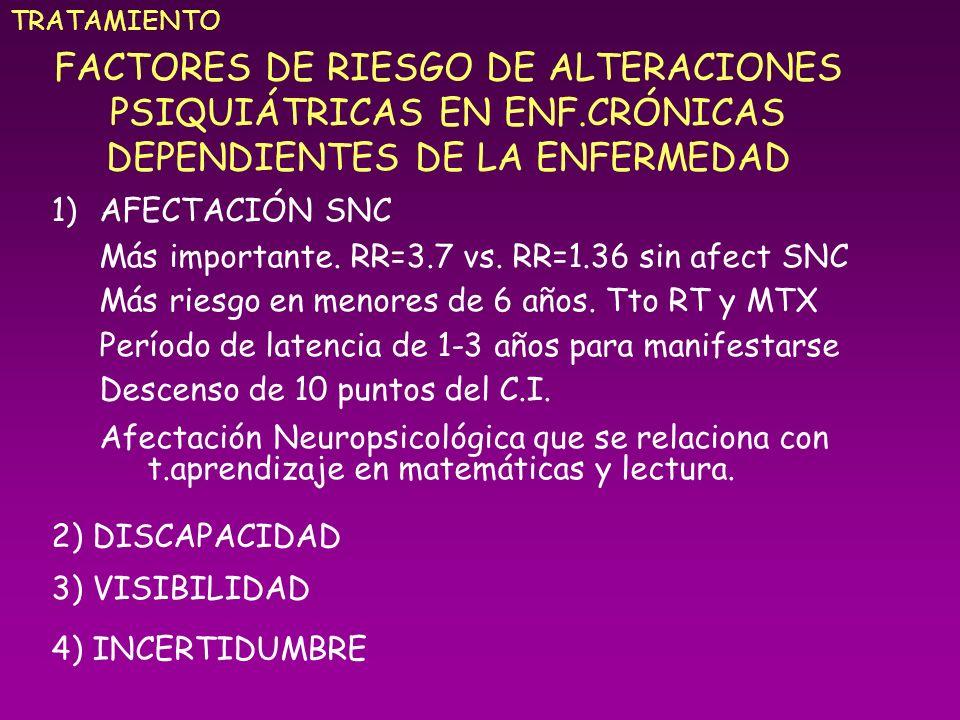 FACTORES DE RIESGO DE ALTERACIONES PSIQUIÁTRICAS EN ENF.CRÓNICAS DEPENDIENTES DE LA ENFERMEDAD 1)AFECTACIÓN SNC Más importante. RR=3.7 vs. RR=1.36 sin