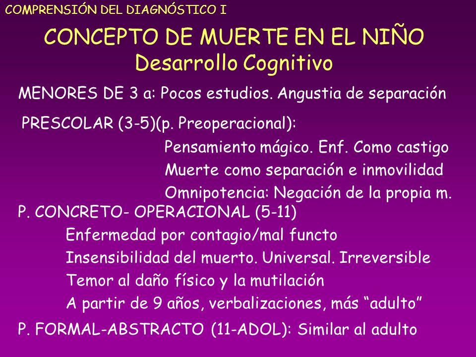 CONCEPTO DE MUERTE EN EL NIÑO Desarrollo Cognitivo COMPRENSIÓN DEL DIAGNÓSTICO I MENORES DE 3 a: Pocos estudios. Angustia de separación PRESCOLAR (3-5