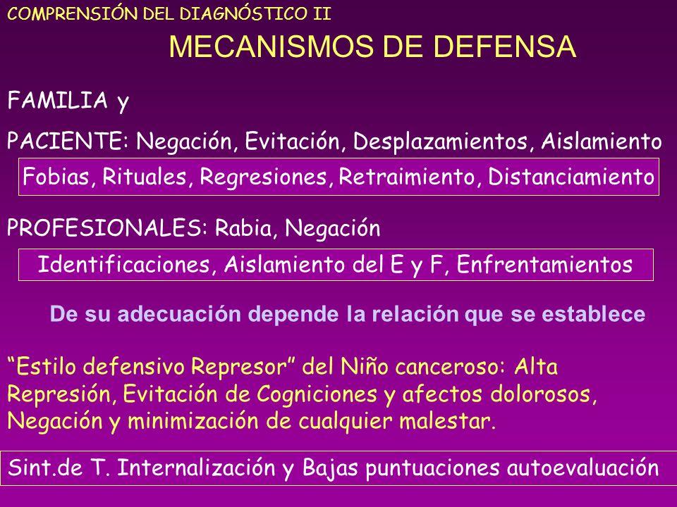 MECANISMOS DE DEFENSA COMPRENSIÓN DEL DIAGNÓSTICO II FAMILIA y PACIENTE: Negación, Evitación, Desplazamientos, Aislamiento PROFESIONALES: Rabia, Negac