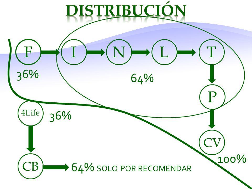 F INLT CV 36% 100% 64% 4Life CB 64% SOLO POR RECOMENDAR P 36%
