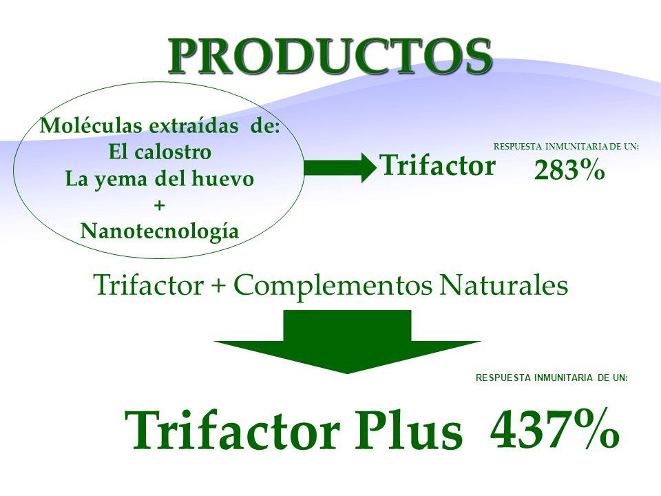 Moléculas extraídas de: El calostro La yema del huevo + Nanotecnología Trifactor RESPUESTA INMUNITARIA DE UN: 283% Trifactor + Complementos Naturales