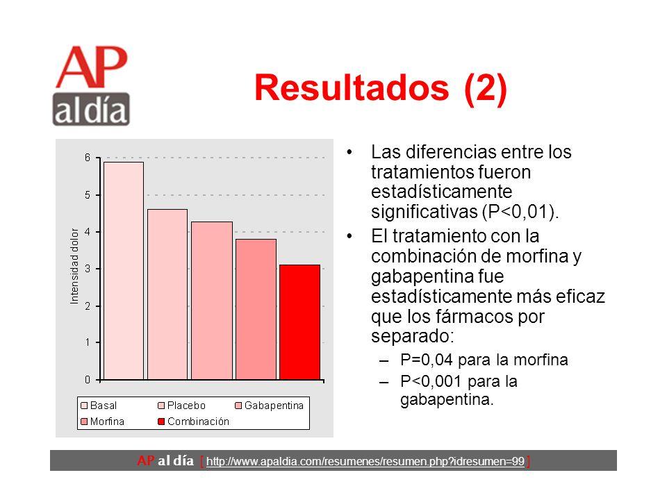 AP al día [ http://www.apaldia.com/resumenes/resumen.php?idresumen=99 ] Resultados (1) Edad:40-81 años. 55% eran varones. Duración media del dolor >4,