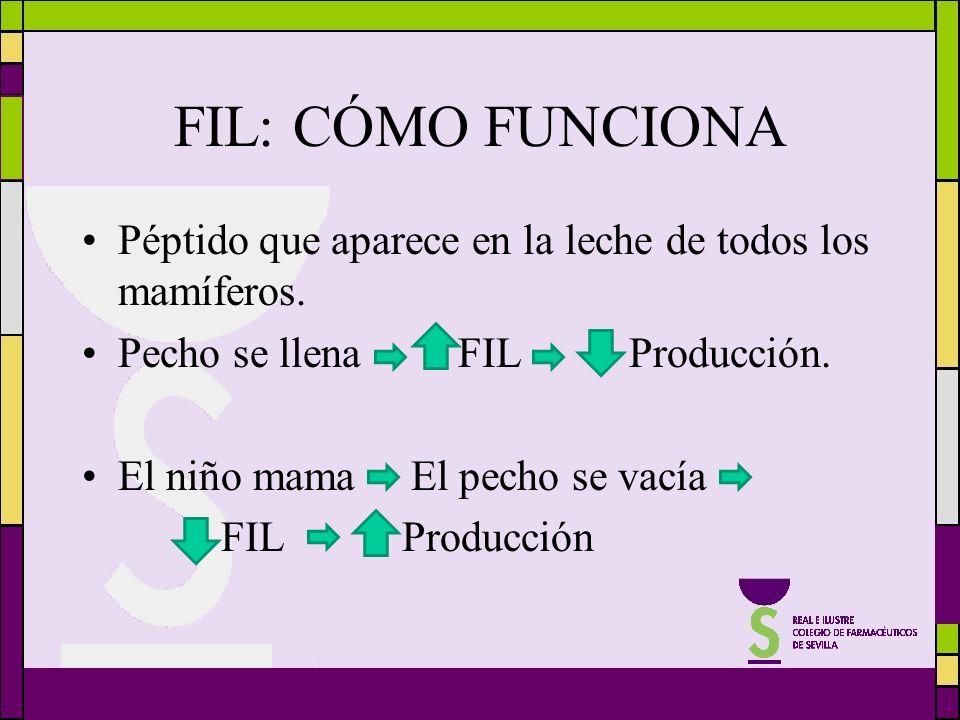 FIL: CÓMO FUNCIONA Péptido que aparece en la leche de todos los mamíferos. Pecho se llena FIL Producción. El niño mama El pecho se vacía FIL Producció