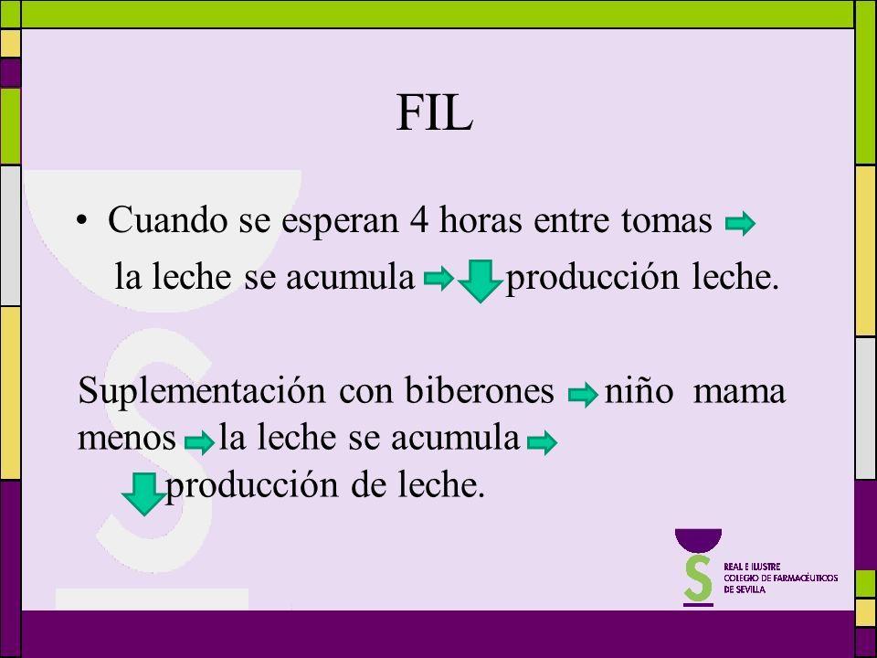 FIL Cuando se esperan 4 horas entre tomas la leche se acumula producción leche. Suplementación con biberones niño mama menos la leche se acumula produ