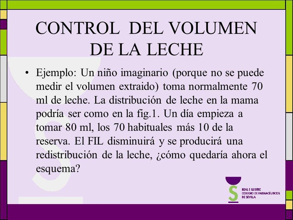 CONTROL DEL VOLUMEN DE LA LECHE Ejemplo: Un niño imaginario (porque no se puede medir el volumen extraido) toma normalmente 70 ml de leche. La distrib