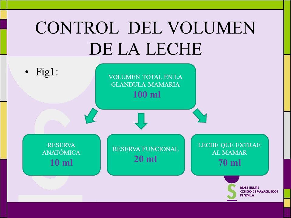 CONTROL DEL VOLUMEN DE LA LECHE Fig1: VOLUMEN TOTAL EN LA GLANDULA MAMARIA 100 ml RESERVA ANATÓMICA 10 ml RESERVA FUNCIONAL 20 ml LECHE QUE EXTRAE AL