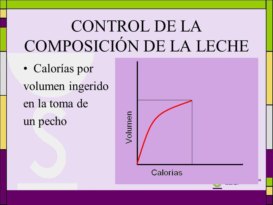 CONTROL DE LA COMPOSICIÓN DE LA LECHE Calorías por volumen ingerido en la toma de un pecho