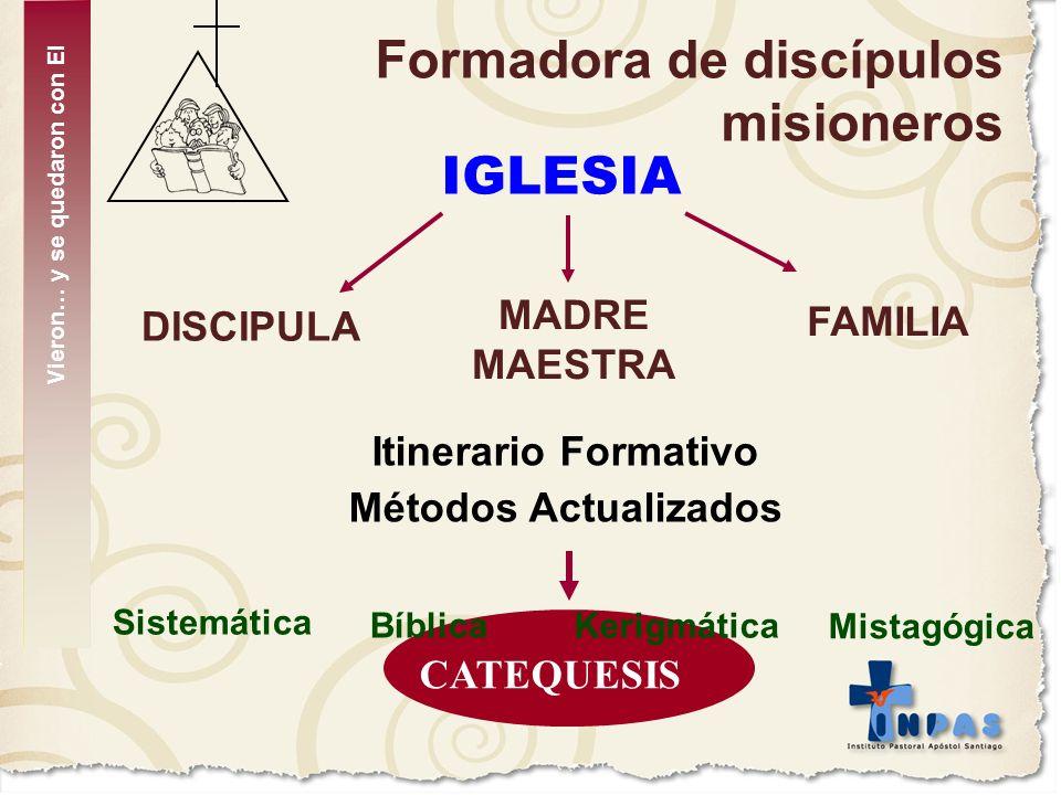 Formadora de discípulos misioneros IGLESIA FAMILIA MADRE MAESTRA DISCIPULA Itinerario Formativo Métodos Actualizados CATEQUESIS Kerigmática Bíblica Mi