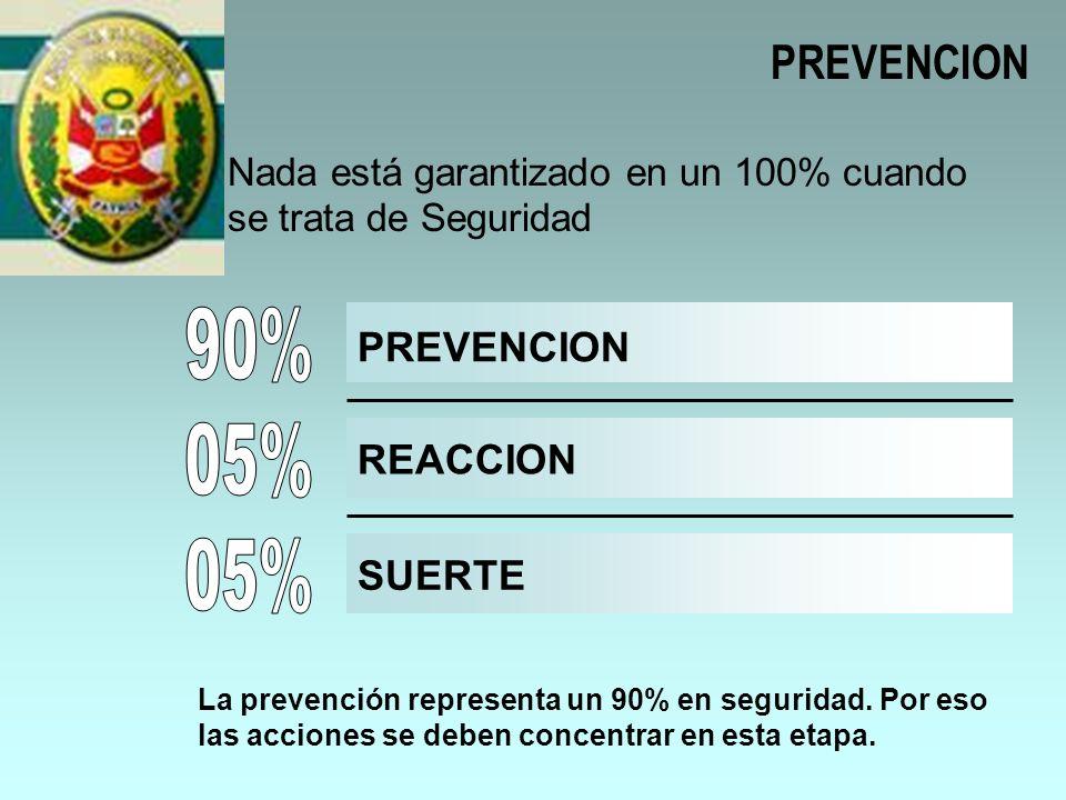 PREVENCION Nada está garantizado en un 100% cuando se trata de Seguridad PREVENCION REACCION SUERTE La prevención representa un 90% en seguridad. Por