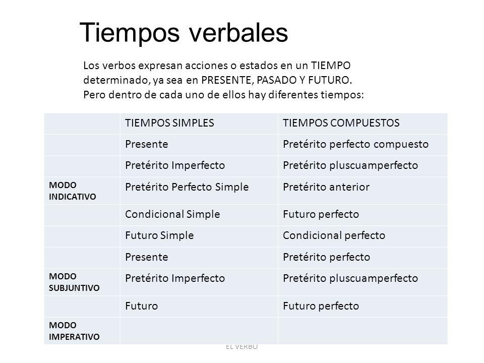 EL VERBO Tiempos verbales Los verbos expresan acciones o estados en un TIEMPO determinado, ya sea en PRESENTE, PASADO Y FUTURO.