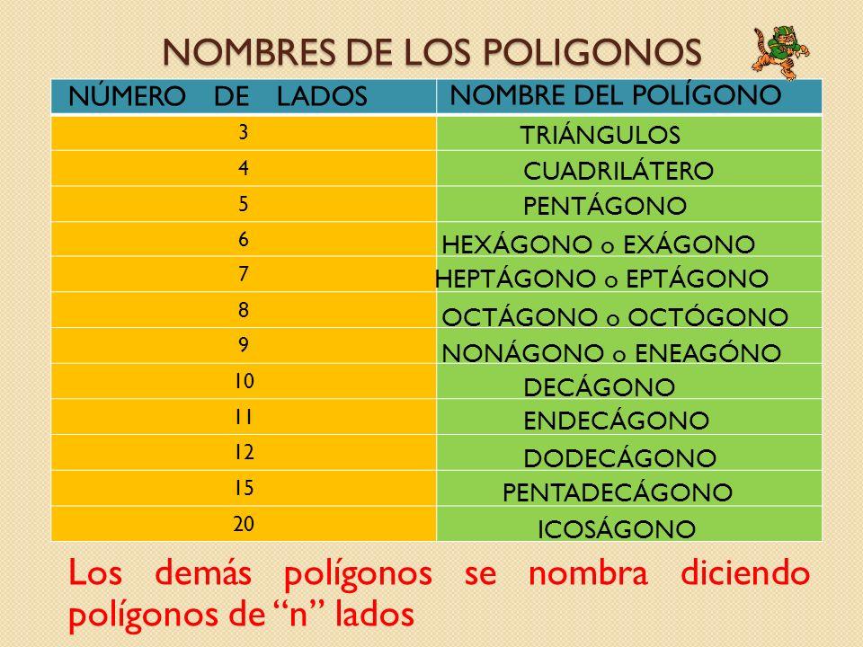 3 4 5 6 7 8 9 10 11 12 15 20 NOMBRES DE LOS POLIGONOS NÚMERO DE LADOS NOMBRE DEL POLÍGONO TRIÁNGULOS CUADRILÁTERO PENTÁGONO HEXÁGONO o EXÁGONO HEPTÁGO