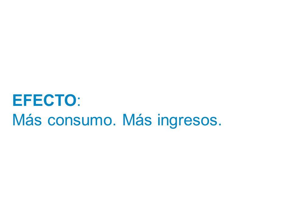 EFECTO: Más consumo. Más ingresos.