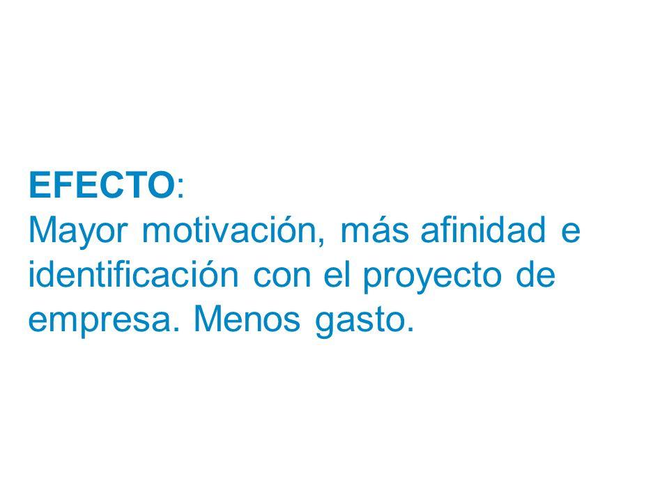 EFECTO: Mayor motivación, más afinidad e identificación con el proyecto de empresa. Menos gasto.